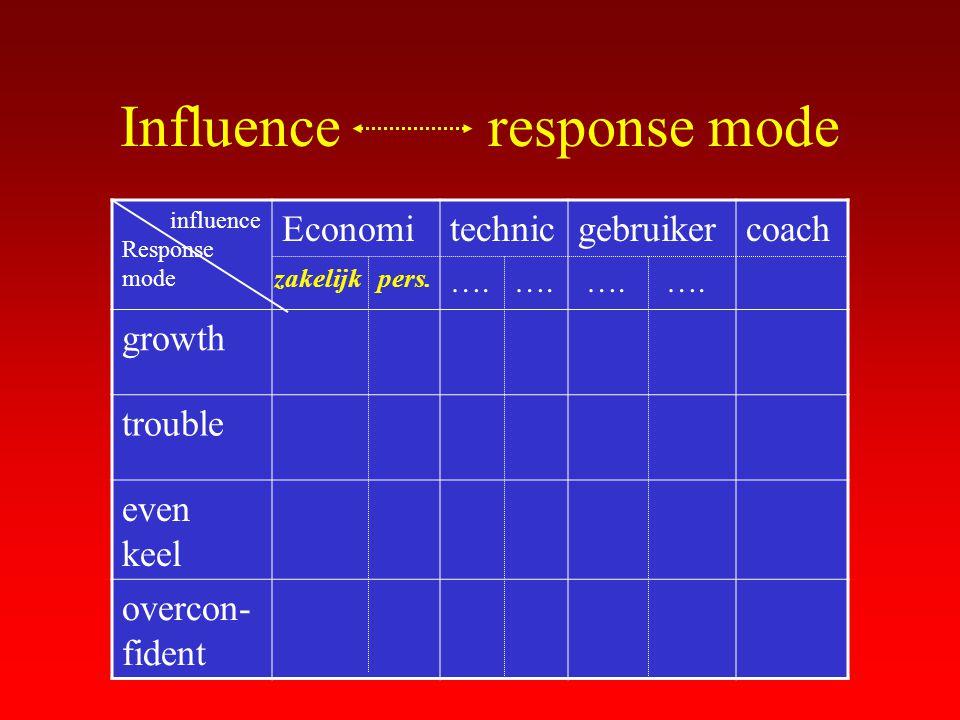 Influence response mode influence Response mode Economitechnicgebruikercoach growth trouble even keel overcon- fident zakelijkpers. ….