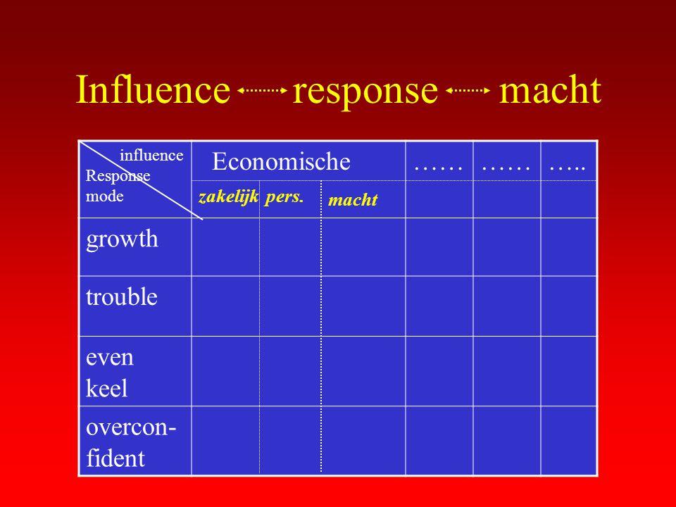 Influence response macht influence Response mode Economische…… ….. growth trouble even keel overcon- fident zakelijkpers. macht