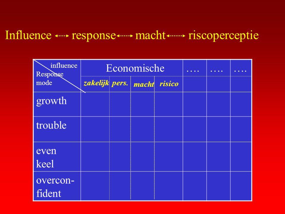 Influence response macht riscoperceptie influence Response mode Economische…. growth trouble even keel overcon- fident zakelijkpers. macht risico