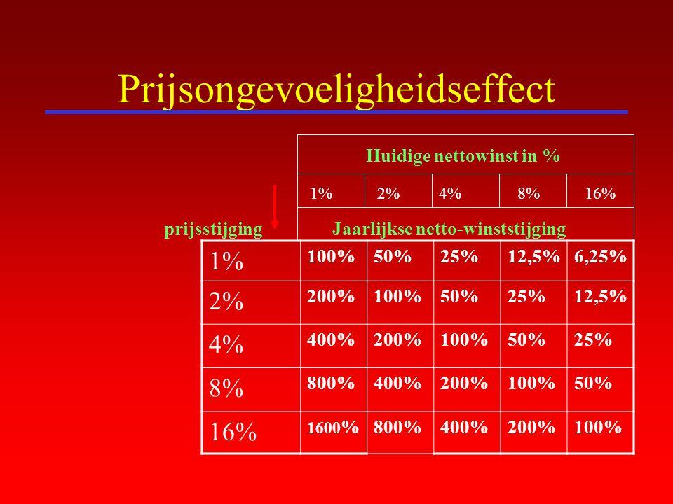 Prijsongevoeligheidseffect 1% 100%50%25%12,5%6,25% 2% 200%100%50%25%12,5% 4% 400%200%100%50%25% 8% 800%400%200%100%50% 16% 1600 %800%400%200%100% prij