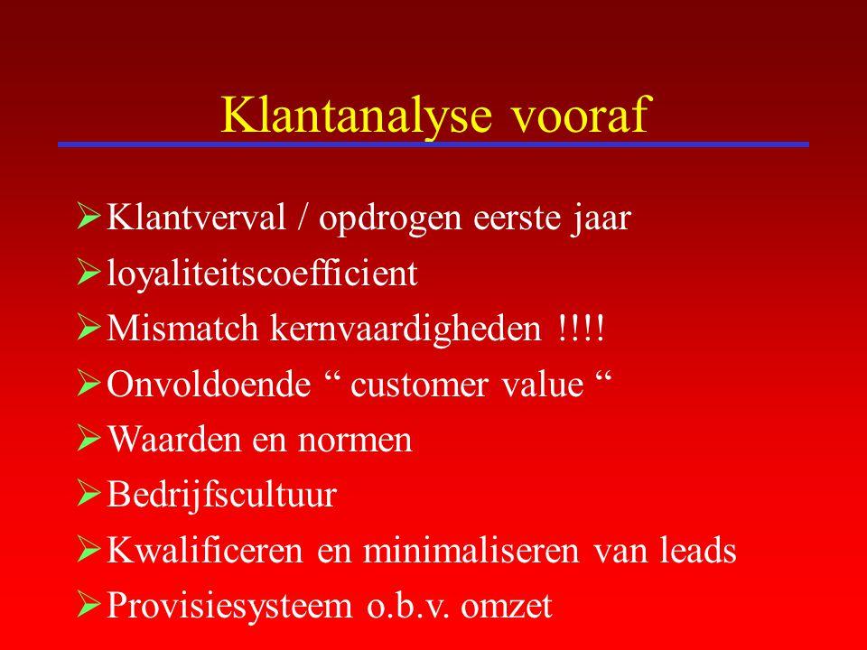 """Klantanalyse vooraf  Klantverval / opdrogen eerste jaar  loyaliteitscoefficient  Mismatch kernvaardigheden !!!!  Onvoldoende """" customer value """" """