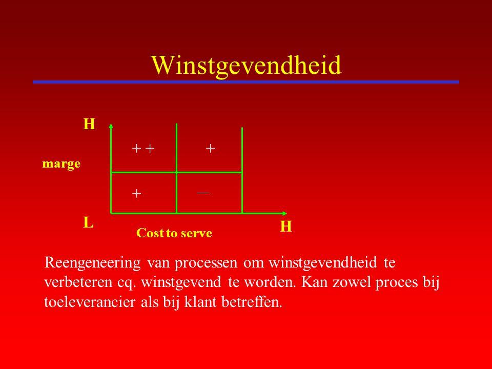 Winstgevendheid Reengeneering van processen om winstgevendheid te verbeteren cq. winstgevend te worden. Kan zowel proces bij toeleverancier als bij kl