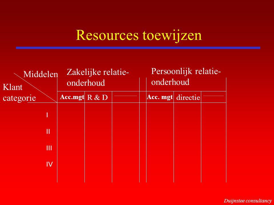 Resources toewijzen Zakelijke relatie- onderhoud Persoonlijk relatie- onderhoud Middelen Klant categorie I II III IV Duijnstee consultancy Acc.mgt R &