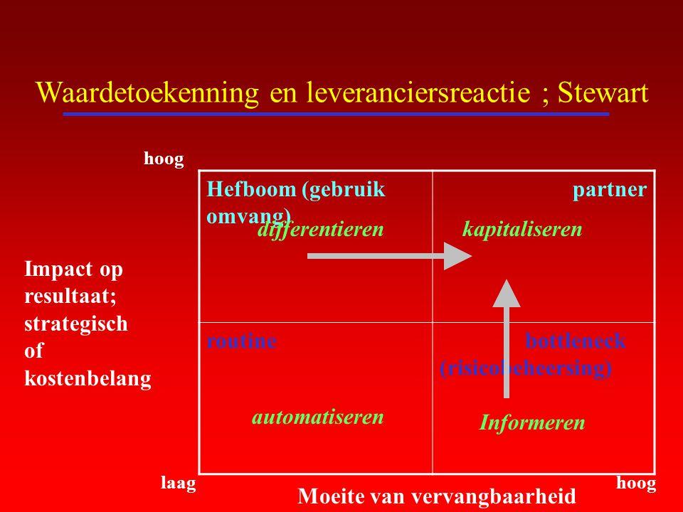 Waardetoekenning en leveranciersreactie ; Stewart Hefboom (gebruik omvang) partner routine bottleneck (risicobeheersing) Moeite van vervangbaarheid Im