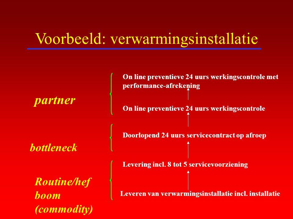 Voorbeeld: verwarmingsinstallatie Leveren van verwarmingsinstallatie incl. installatie Levering incl. 8 tot 5 servicevoorziening Doorlopend 24 uurs se