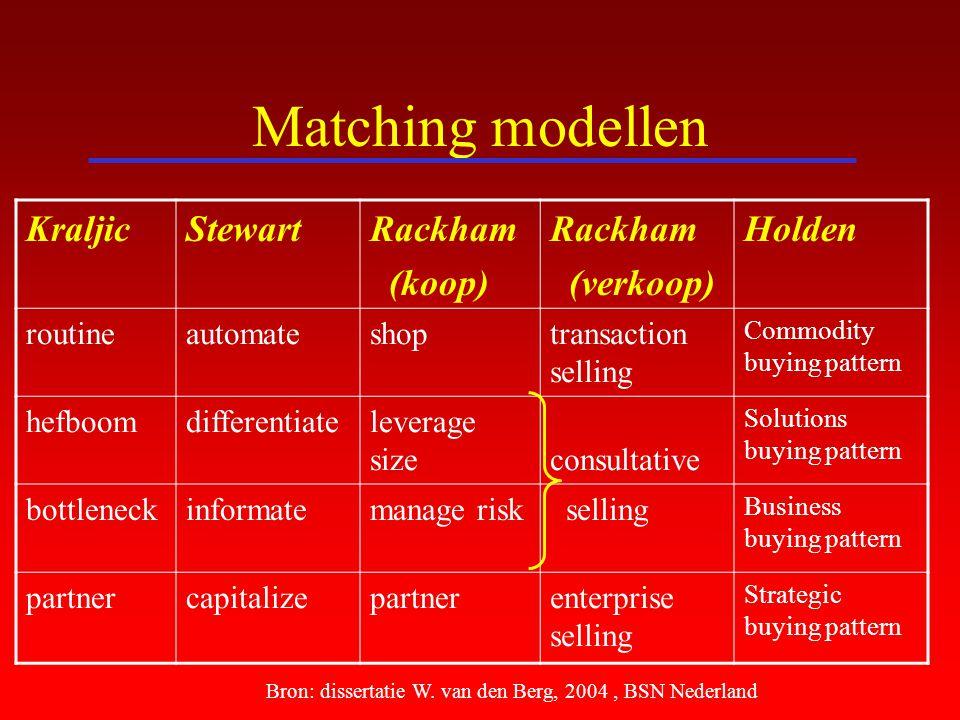Matching modellen KraljicStewartRackham (koop) Rackham (verkoop) Holden routineautomateshoptransaction selling Commodity buying pattern hefboomdiffere