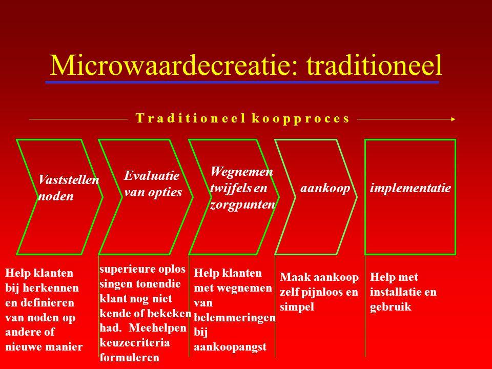 Microwaardecreatie: traditioneel Vaststellen noden Evaluatie van opties Wegnemen twijfels en zorgpunten aankoopimplementatie T r a d i t i o n e e l k