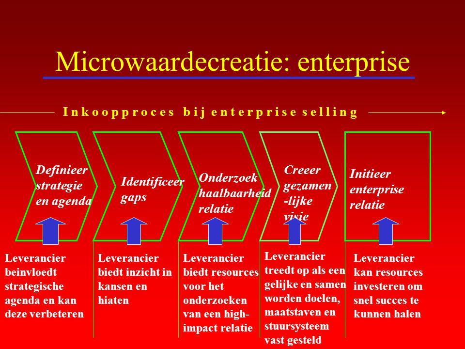 Microwaardecreatie: enterprise Definieer strategie en agenda Identificeer gaps Onderzoek haalbaarheid relatie Creeer gezamen -lijke visie Initieer ent
