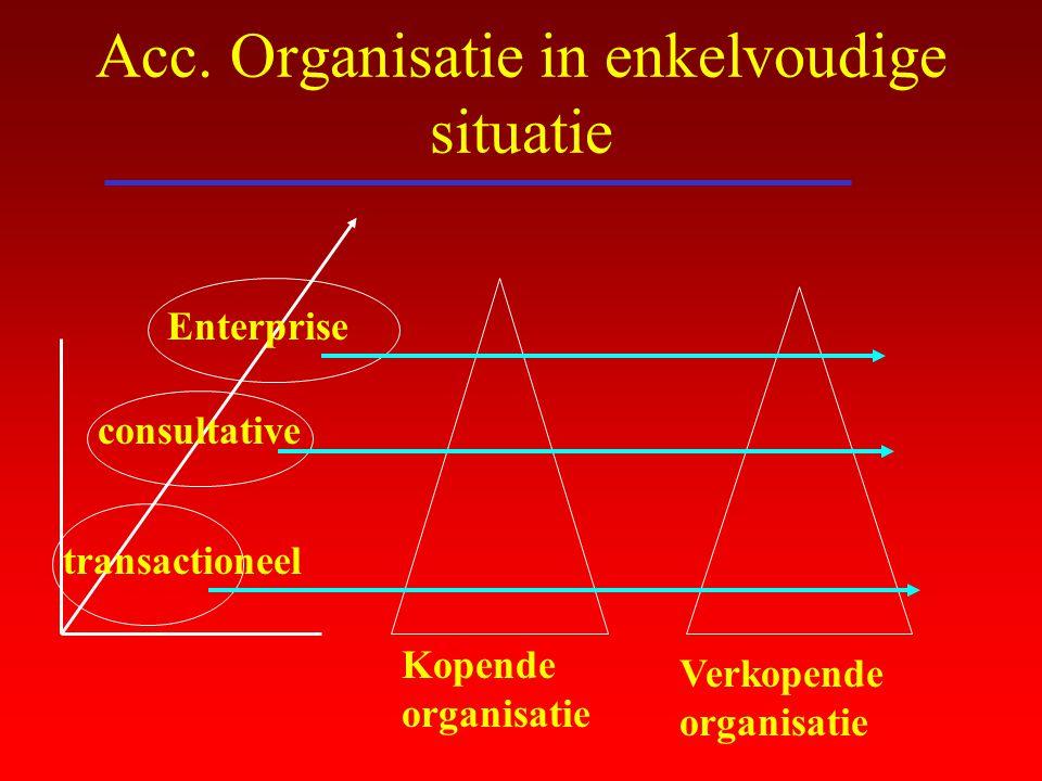Acc. Organisatie in enkelvoudige situatie Enterprise consultative transactioneel Kopende organisatie Verkopende organisatie