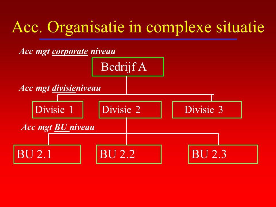 Acc. Organisatie in complexe situatie Bedrijf A Divisie 1Divisie 2 Divisie 3 BU 2.1BU 2.2BU 2.3 Acc mgt corporate niveau Acc mgt divisieniveau Acc mgt