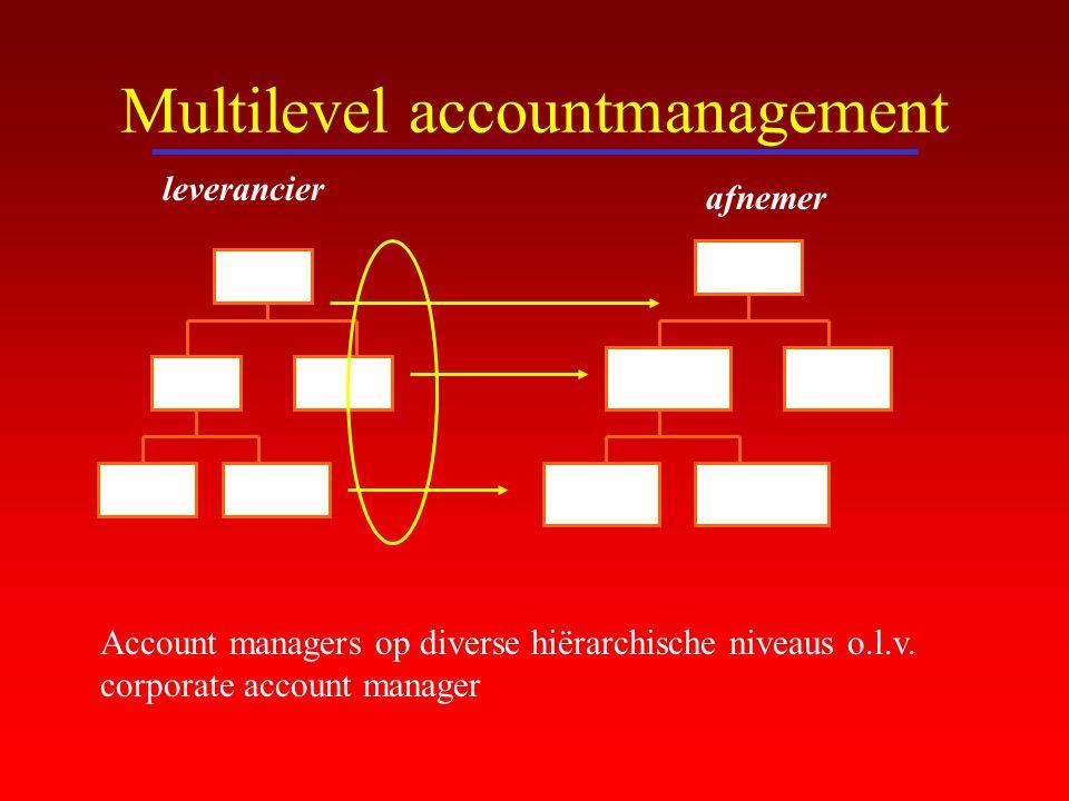 Multilevel accountmanagement leverancier afnemer Account managers op diverse hiërarchische niveaus o.l.v. corporate account manager