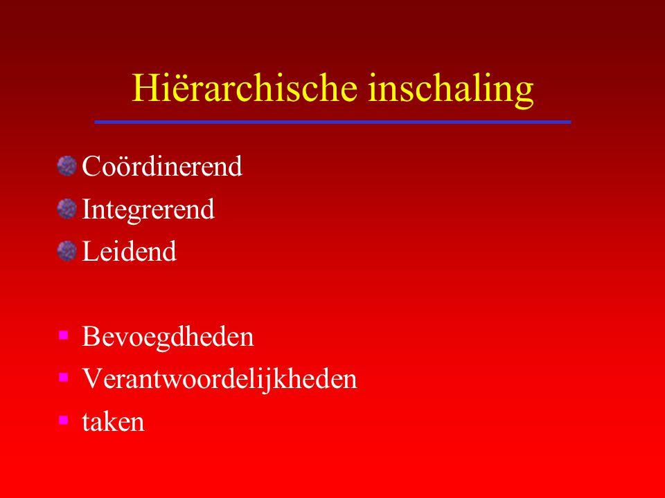 Hiërarchische inschaling Coördinerend Integrerend Leidend  Bevoegdheden  Verantwoordelijkheden  taken