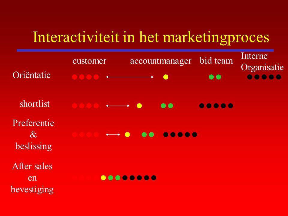 Interactiviteit in het marketingproces Oriëntatie shortlist Preferentie & beslissing After sales en bevestiging customer bid team Interne Organisatie