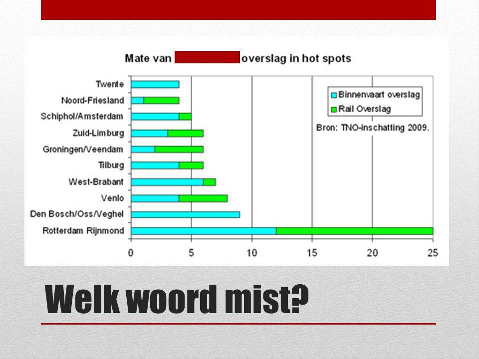 Welk woord mist?