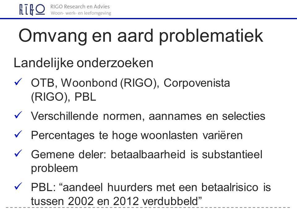 Landelijke onderzoeken OTB, Woonbond (RIGO), Corpovenista (RIGO), PBL Verschillende normen, aannames en selecties Percentages te hoge woonlasten varië