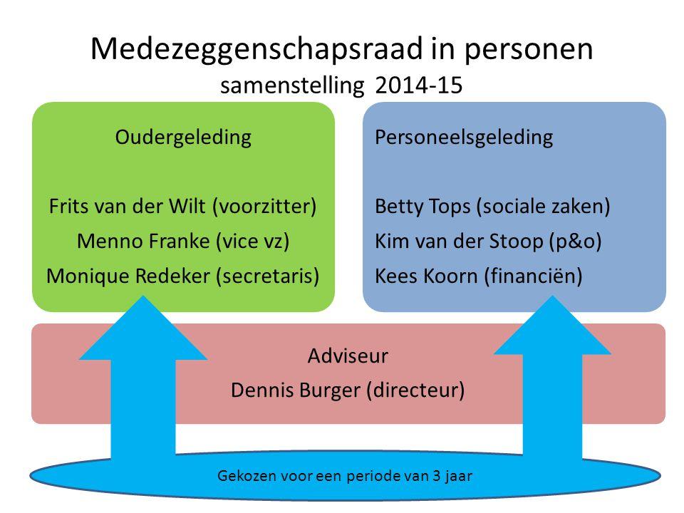 Medezeggenschapsraad in personen samenstelling 2014-15 Adviseur Dennis Burger (directeur) Oudergeleding Frits van der Wilt (voorzitter) Menno Franke (