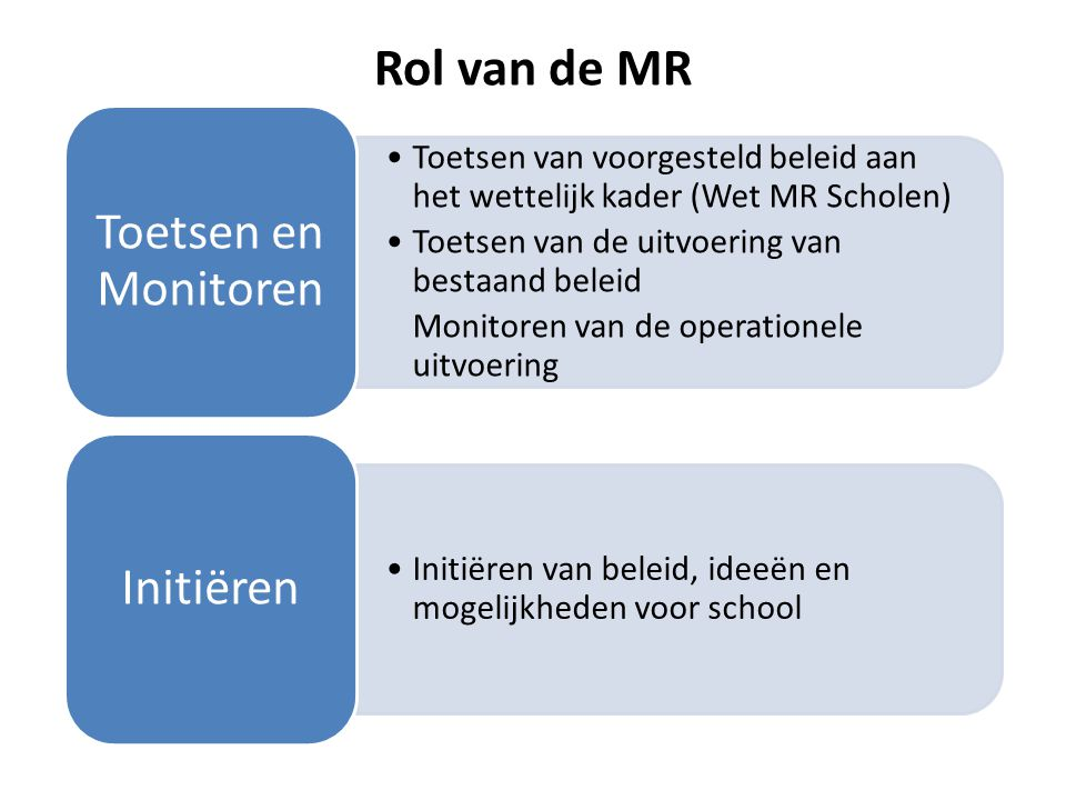 Rol van de MR Toetsen van voorgesteld beleid aan het wettelijk kader (Wet MR Scholen) Toetsen van de uitvoering van bestaand beleid Monitoren van de o