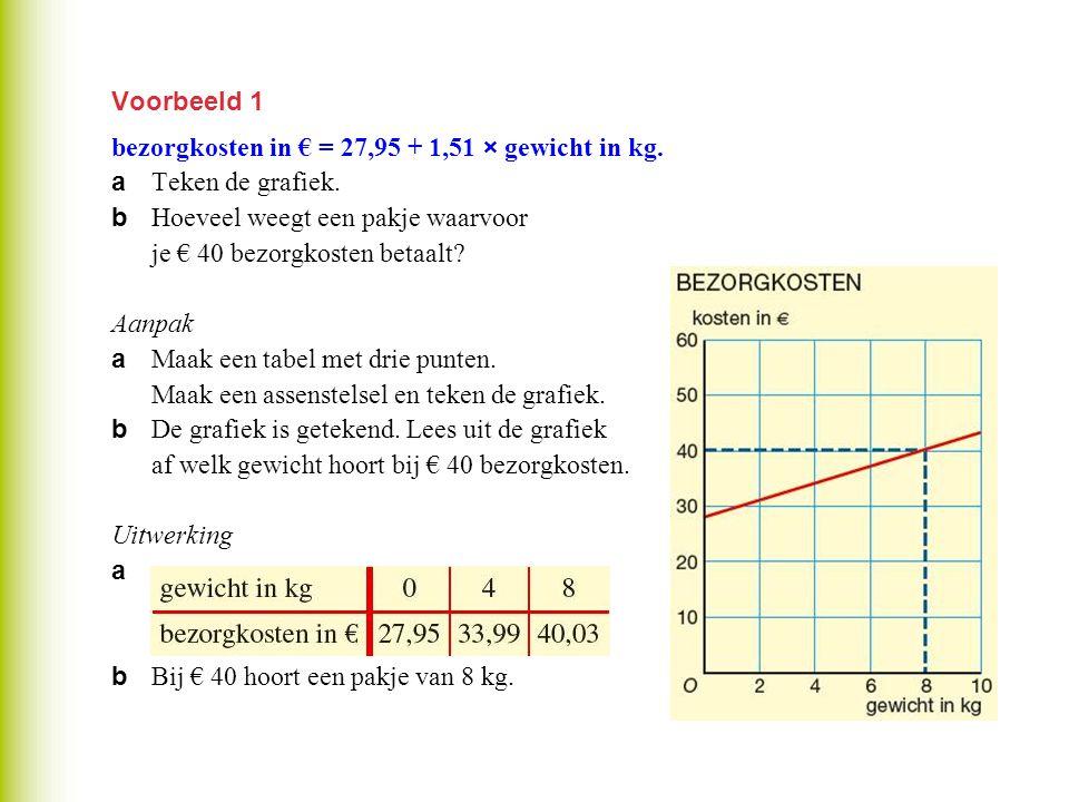 Voorbeeld 1 bezorgkosten in € = 27,95 + 1,51 × gewicht in kg. a Teken de grafiek. b Hoeveel weegt een pakje waarvoor je € 40 bezorgkosten betaalt? Aan