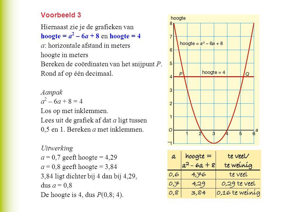 Voorbeeld 3 Hiernaast zie je de grafieken van hoogte = a 2 – 6a + 8 en hoogte = 4 a: horizontale afstand in meters hoogte in meters Bereken de coördin