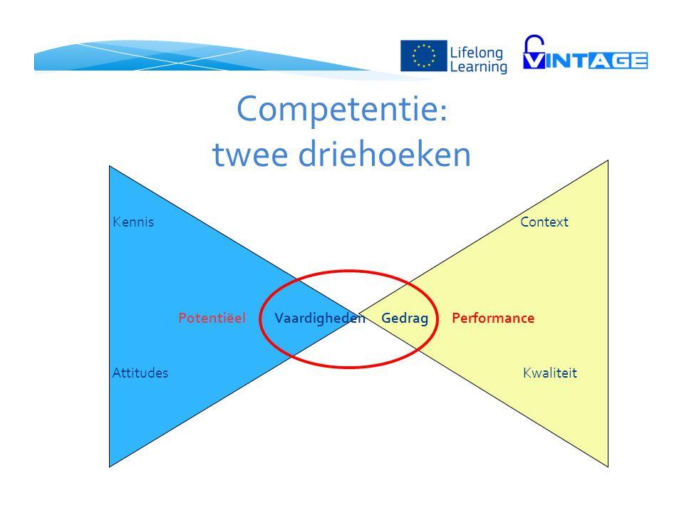 Competentie: twee driehoeken Kennis Context Potentiëel Vaardigheden Gedrag Performance Attitudes Kwaliteit