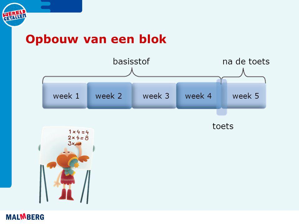 Opbouw van een blok basisstofna de toets toets week 1week 2week 3week 4week 5