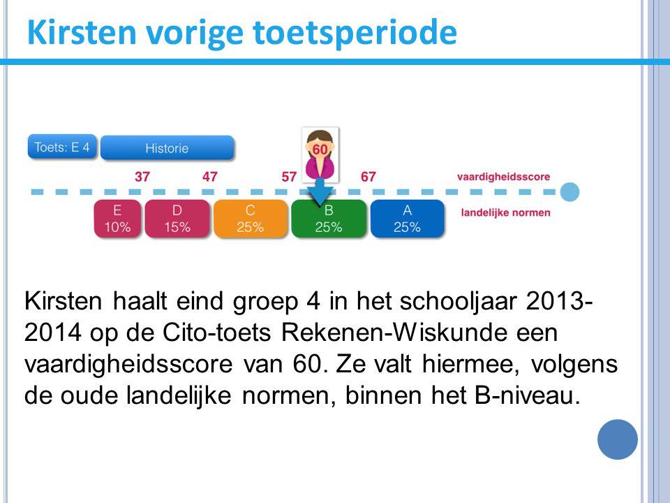 Kirsten vorige toetsperiode Kirsten haalt eind groep 4 in het schooljaar 2013- 2014 op de Cito-toets Rekenen-Wiskunde een vaardigheidsscore van 60. Ze