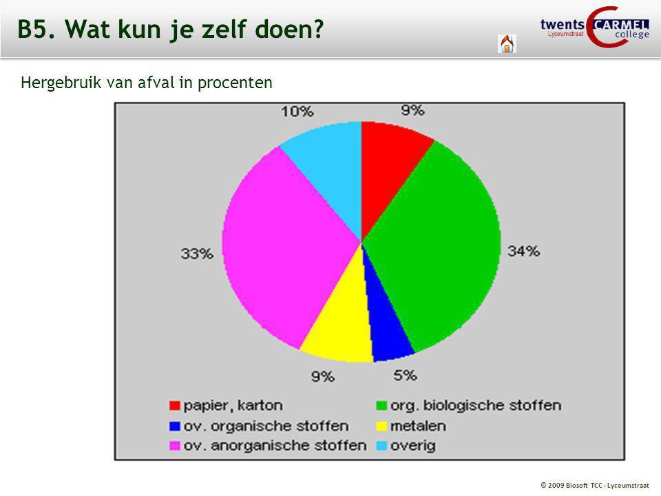 © 2009 Biosoft TCC - Lyceumstraat B5. Wat kun je zelf doen? Hergebruik van afval in procenten