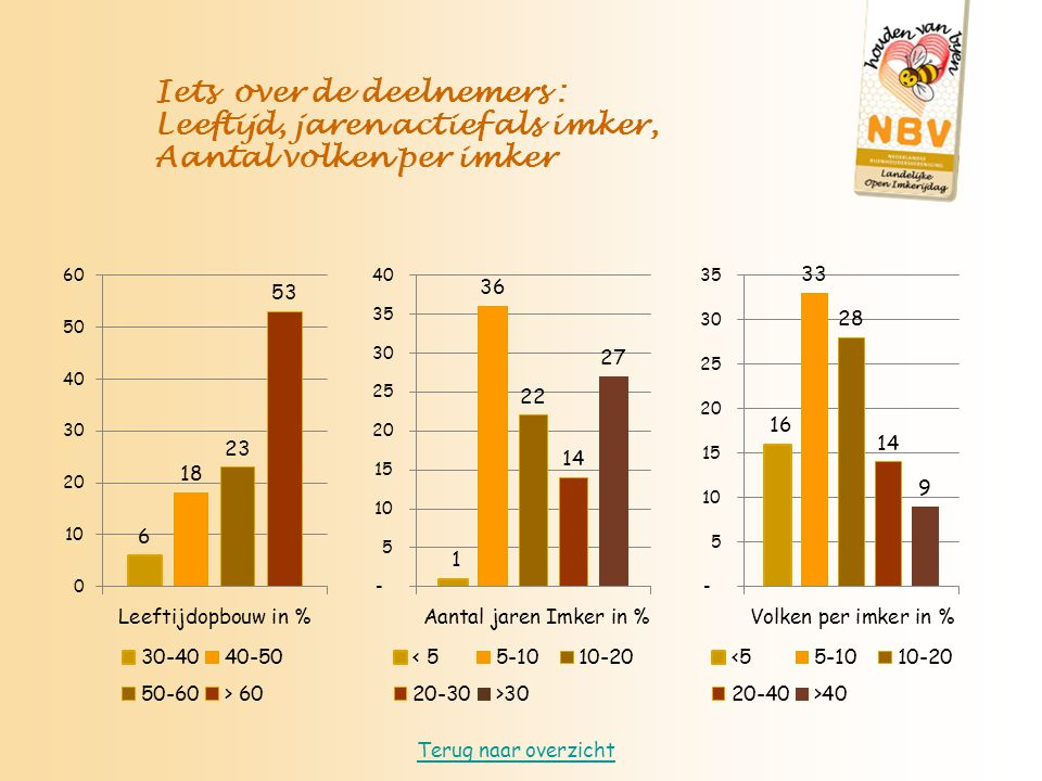 Iets over de deelnemers : Leeftijd, jaren actief als imker, Aantal volken per imker Terug naar overzicht
