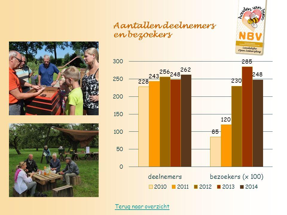 Aantallen deelnemers en bezoekers Terug naar overzicht