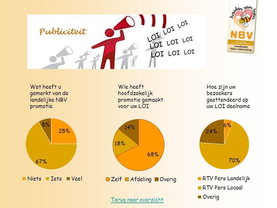 Wat heeft u gemerkt van de landelijke NBV promotie Wie heeft hoofdzakelijk promotie gemaakt voor uw LOI Hoe zijn uw bezoekers geattendeerd op uw LOI deelname Publiciteit Terug naar overzicht LOI LOI LOI