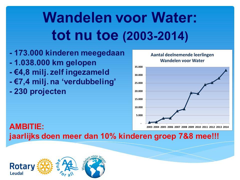 Wandelen voor Water: tot nu toe (2003-2014) - 173.000 kinderen meegedaan - 1.038.000 km gelopen - €4,8 milj.