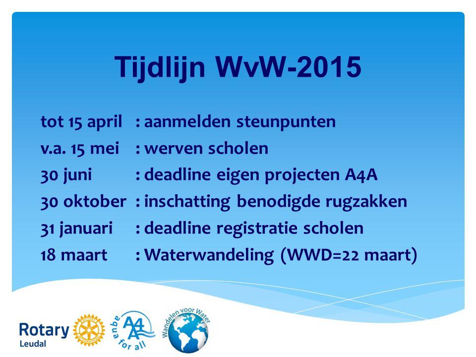 Tijdlijn WvW-2015 tot 15 april: aanmelden steunpunten v.a.