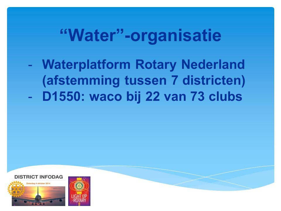 Water -organisatie -Waterplatform Rotary Nederland (afstemming tussen 7 districten) -D1550: waco bij 22 van 73 clubs