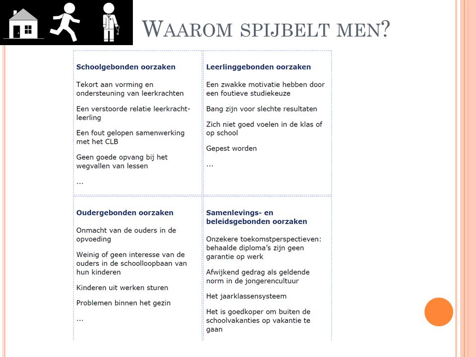 W AAROM SPIJBELT MEN ?