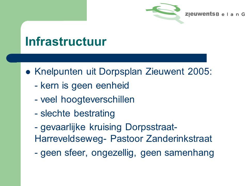 Infrastructuur Knelpunten uit Dorpsplan Zieuwent 2005: - kern is geen eenheid - veel hoogteverschillen - slechte bestrating - gevaarlijke kruising Dorpsstraat- Harreveldseweg- Pastoor Zanderinkstraat - geen sfeer, ongezellig, geen samenhang