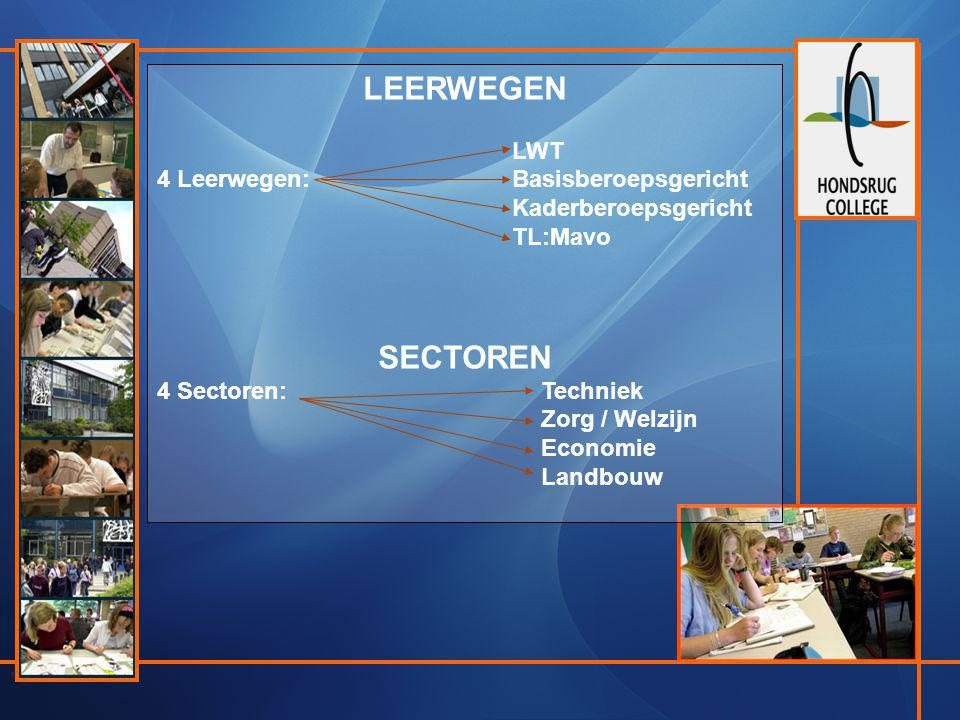 LEERWEGEN LWT 4 Leerwegen: Basisberoepsgericht Kaderberoepsgericht TL:Mavo SECTOREN 4 Sectoren: Techniek Zorg / Welzijn Economie Landbouw