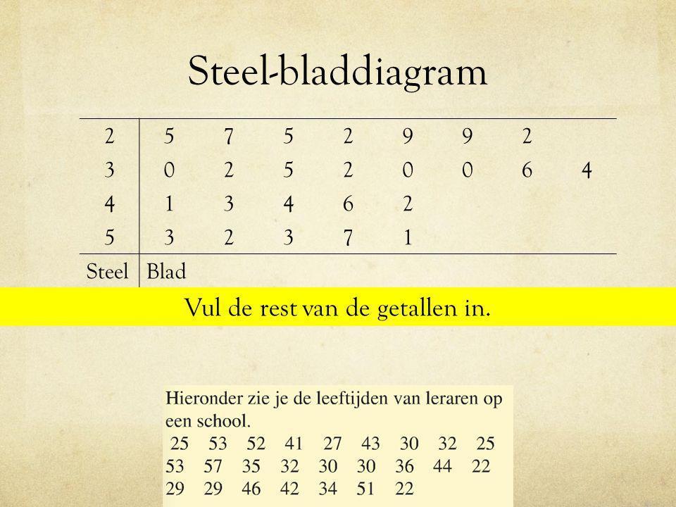 Steel-bladdiagram 25752992 302520064 413462 532371 SteelBlad Vul de rest van de getallen in.