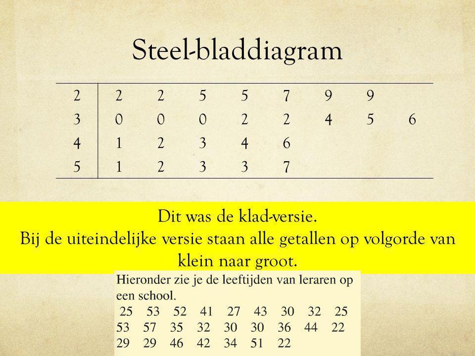 Steel-bladdiagram 22255799 300022456 412346 512337 Dit was de klad-versie. Bij de uiteindelijke versie staan alle getallen op volgorde van klein naar