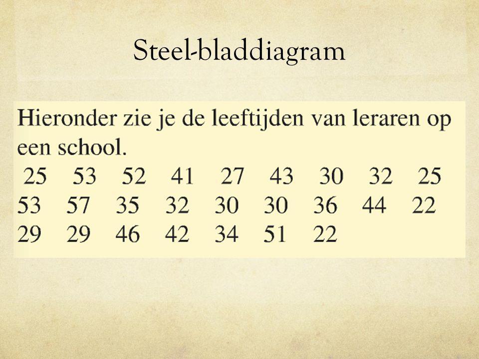 Frequentietabel Leeftijd20 -< 3030 -< 4040 -< 5050 -< 60 Frequentie7855 Er wordt wel eens gevraagd naar het gemiddelde van de tabel.