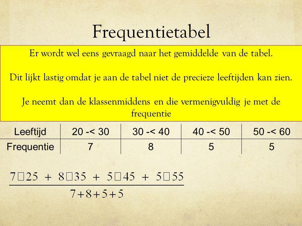 Frequentietabel Leeftijd20 -< 3030 -< 4040 -< 5050 -< 60 Frequentie7855 Er wordt wel eens gevraagd naar het gemiddelde van de tabel. Dit lijkt lastig