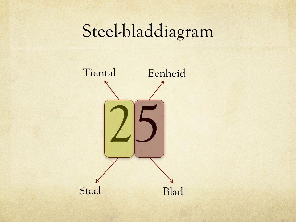 Steel-bladdiagram 25 Tiental Eenheid Steel Blad