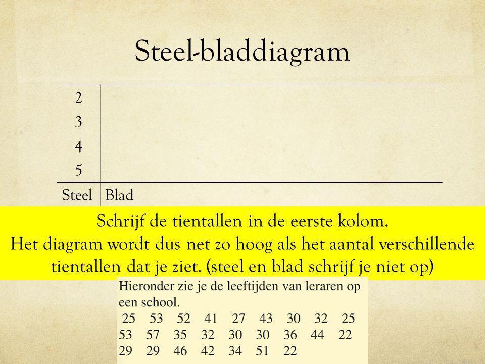 Steel-bladdiagram 2 3 4 5 SteelBlad Schrijf de tientallen in de eerste kolom. Het diagram wordt dus net zo hoog als het aantal verschillende tientalle