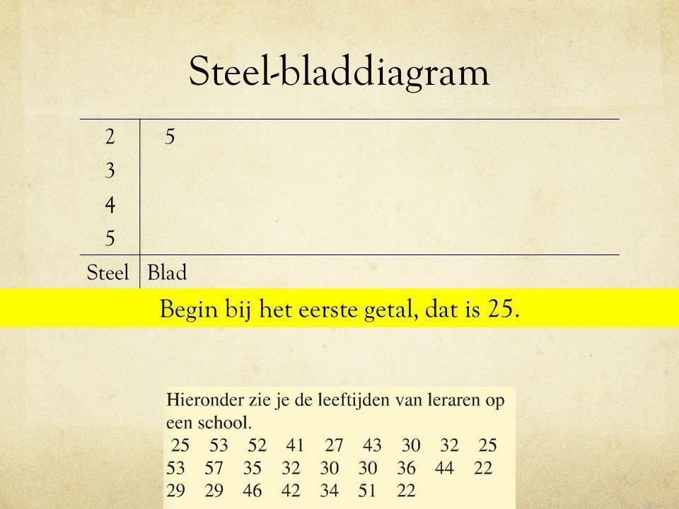 Steel-bladdiagram 25 3 4 5 SteelBlad Begin bij het eerste getal, dat is 25.