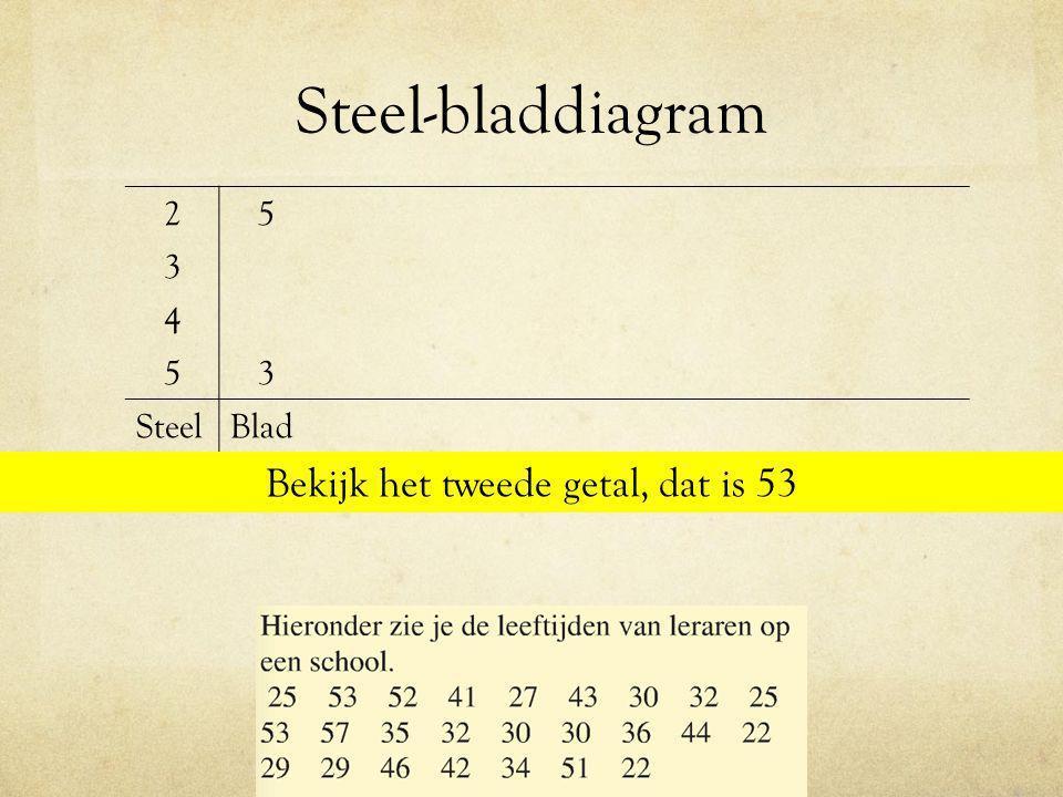 Boxplot maken Maak een boxplot bij de cijfers van Karin: 8 3 2 6 4 7 9 5 3 1.Zet de cijfers op volgorde van klein naar groot 1.Bereken de mediaan, dus verdeel de groep in 2 kleinere groepen 2.Bereken van deze twee kleinere groepen weer de mediaan 3.Teken een getallenlijn en zet de 3 medianen erin
