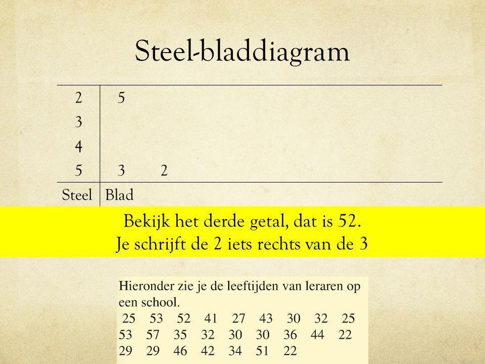 Boxplot maken Maak een boxplot bij de cijfers van Karin: 8 3 2 6 4 7 9 5 3 1.Zet de cijfers op volgorde van klein naar groot 1.Bereken de mediaan, dus verdeel de groep in 2 kleinere groepen 2.Bereken van deze twee kleinere groepen weer de mediaan 3.Teken een getallenlijn en zet de 3 medianen erin 4.Zet de laagste en hoogste waarde erin en teken de boxplot