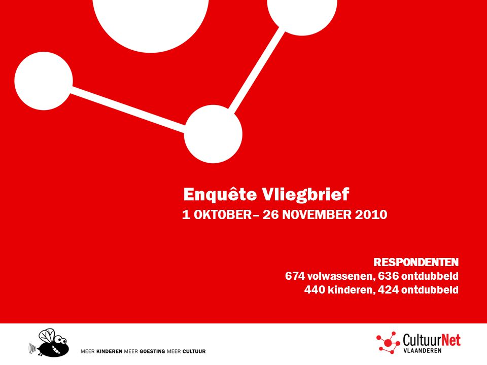 Enquête Vliegbrief 1 OKTOBER– 26 NOVEMBER 2010 RESPONDENTEN 674 volwassenen, 636 ontdubbeld 440 kinderen, 424 ontdubbeld