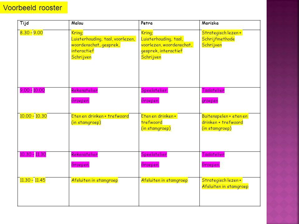 TijdMalouPetraMariska 8.30 – 9.00 Kring; Luisterhouding, taal, voorlezen, woordenschat, gesprek, interactief Schrijven Strategisch lezen + Schrijfmethode Schrijven 9.00 – 10.00 Rekenatelier Groepen Speelatelier Groepen Taalatelier groepen 10.00 – 10.30 Eten en drinken + trefwoord (in stamgroep) Buitenspelen + eten en drinken + trefwoord (in stamgroep) 10.30 – 11.30 Rekenatelier Groepen Speelatelier Groepen Taalatelier Groepen 11.30 – 11.45Afsluiten in stamgroep Strategisch lezen + Afsluiten in stamgroep Voorbeeld rooster