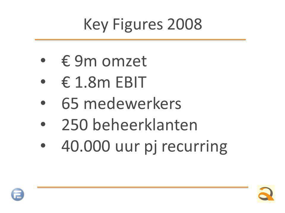 Key Figures 2008 € 9m omzet € 1.8m EBIT 65 medewerkers 250 beheerklanten 40.000 uur pj recurring