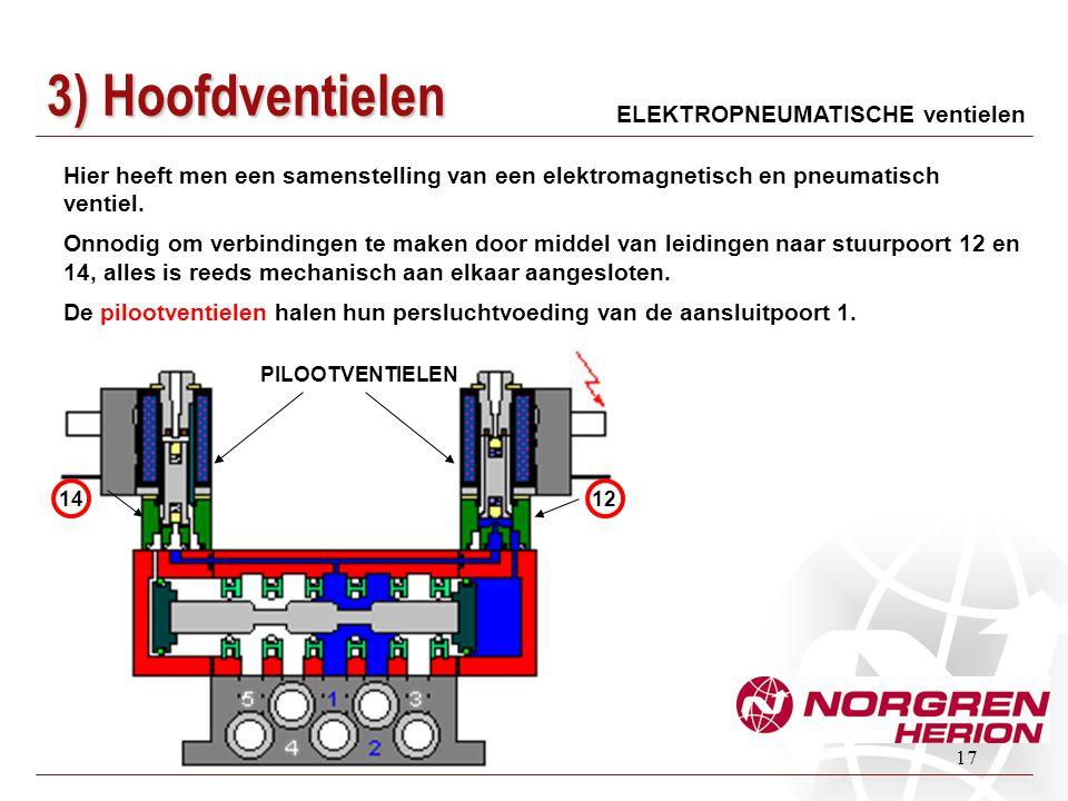 17 ELEKTROPNEUMATISCHE ventielen Hier heeft men een samenstelling van een elektromagnetisch en pneumatisch ventiel. Onnodig om verbindingen te maken d