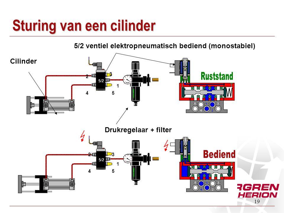 19 Cilinder 5/2 ventiel elektropneumatisch bediend (monostabiel) Drukregelaar + filter 1 1 2 2 4 4 3 3 5 5 Sturing van een cilinder